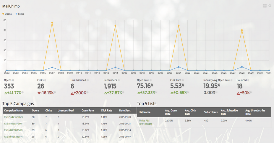 MailChimp Dashboard from SkyStats for WordPress