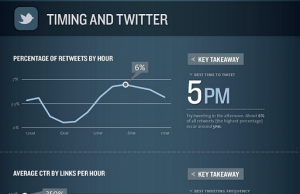 best Twitter times for results | SkyStats