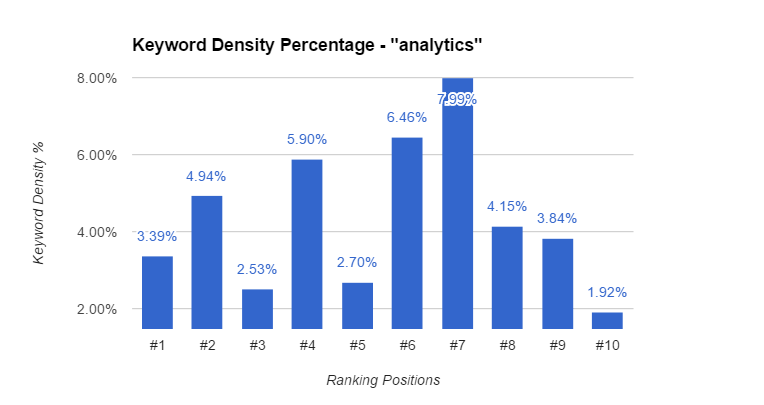 Analytics Keyword Density Chart