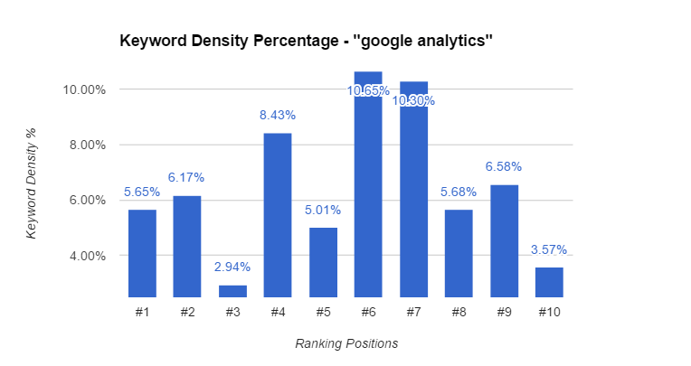 Google Analytics Keyword Density Chart