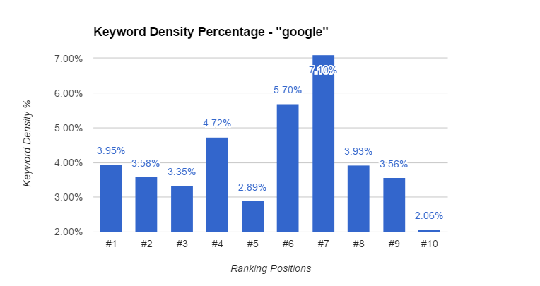 Google Keyword Density Chart
