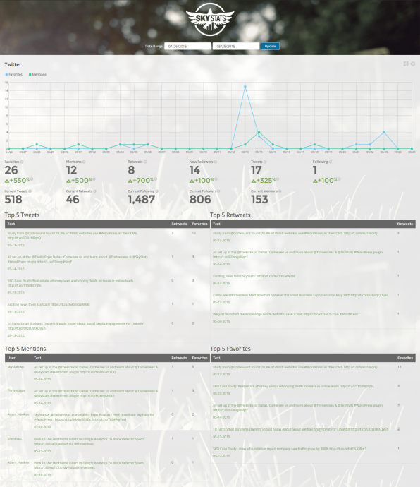 Twitter Analytics Dashboard In SkyStats